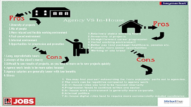 Agency vs. In-House – Infographic